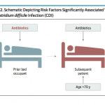 Multiple risk factors were identified related to the subsequent patient