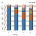 Taxonomic composition analysis at the genus level.