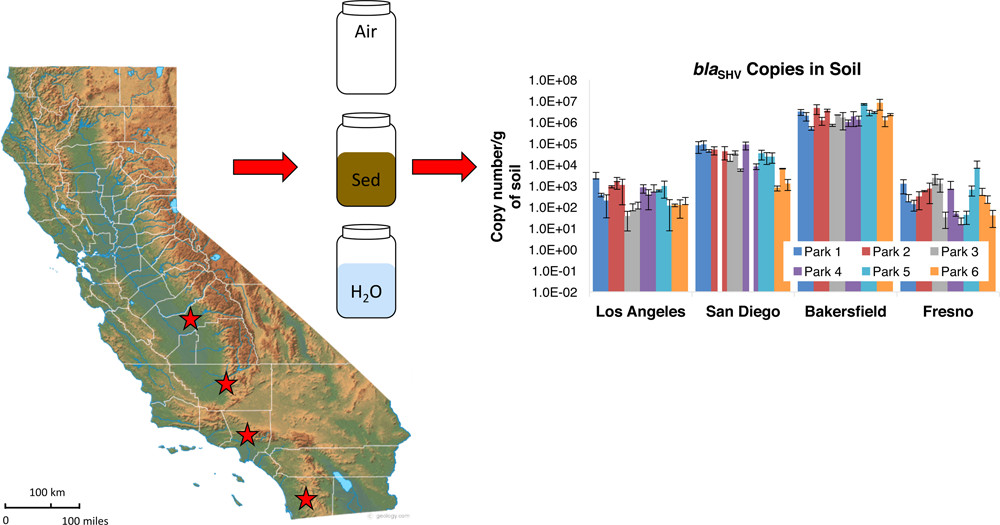 New paper of interest on antibiotic resistance genes in 4 CA cities but dangerous PR from UCLA
