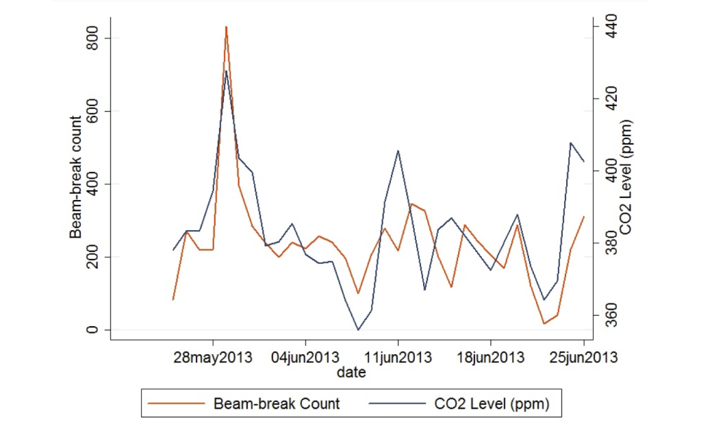 Daily beam break counts correlate well with daily mean CO2 concentrations, suggesting both can be used for human occupancy measurements