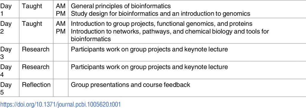 """Worth a look: new paper on """"The application of project-based learning in bioinformatics training"""""""